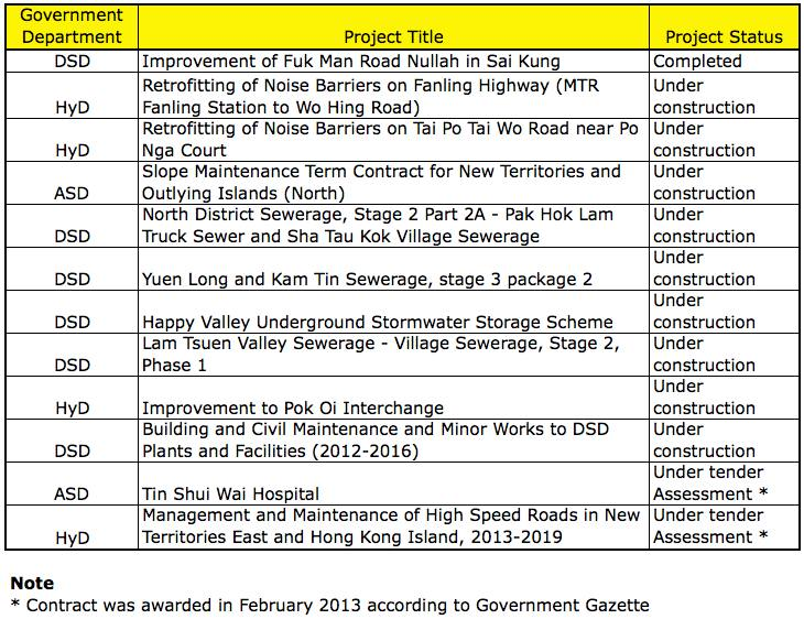 List of Tendered Pilot Public Works Projects using NEC (as at 28 February 2013)  (Source: Development Bureau)