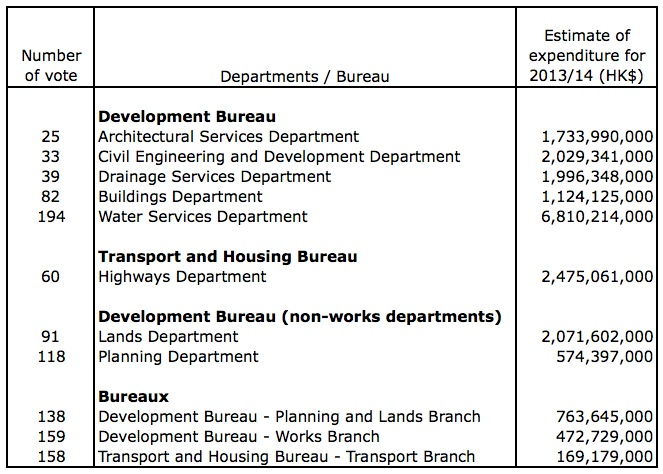 Estimates of expenditure for the various government works departments and bureaux for the financial year 2013/14 as found in the Appropriation Bill (Danny Chung)