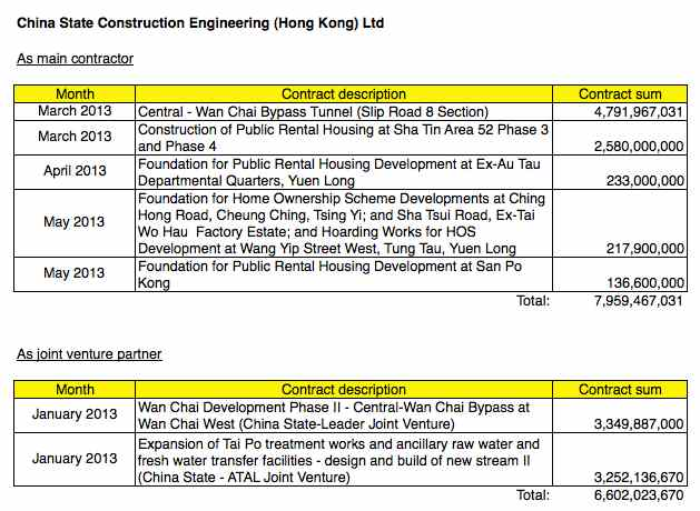 Big hitter - list of public works contracts awarded to China State Construction Engineering (Hong Kong) during the first half of 2013  (Danny Chung)