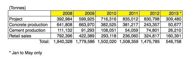 Quantity of River sand from Mainland used in the Hong Kong Construction Industry 2008-2013  (Civil Engineering and Development Department statistics)