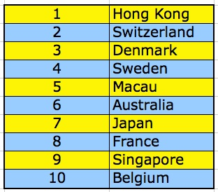 Top ten most expensive places for construction according to EC Harris