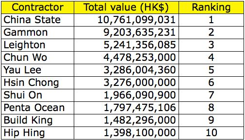 The total value of public works projects won by construction firms tendering as sole contractor in 2013 (compiled by Danny Chung)