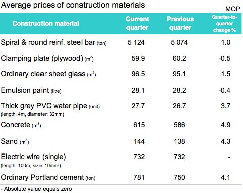 Average prices of construction materials