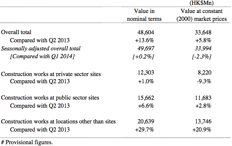 Construction output for the second quarter of 2014
