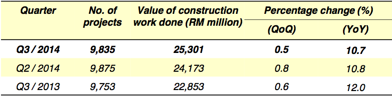 Table A : Performance of the construction sector