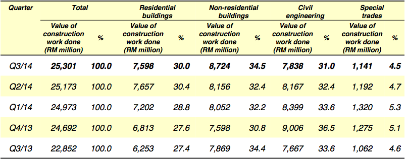Value of construction work done by type of activity,Q3 2013 – Q3 2014