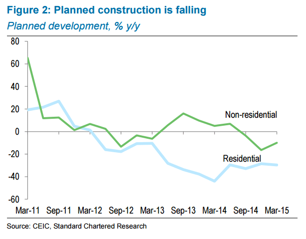 Construction growth to slump after exceptional Q1 growth