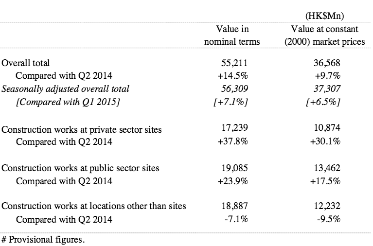 Table 1 Gross value of construction work s performed by main contractors in Q2 2015 #