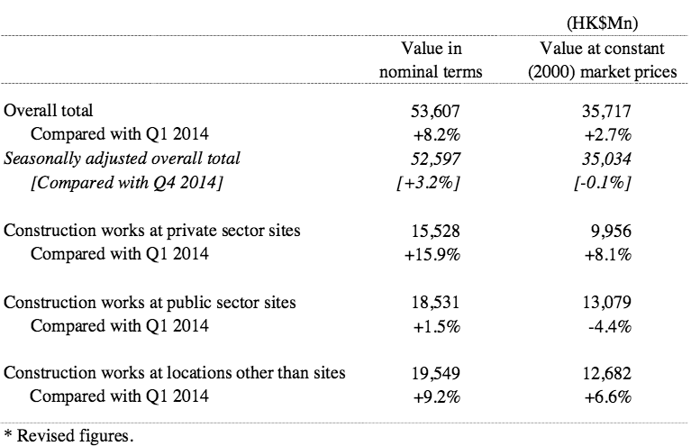 Table 2 Gross value of construction work s performed by main contractors in Q1 2015 *